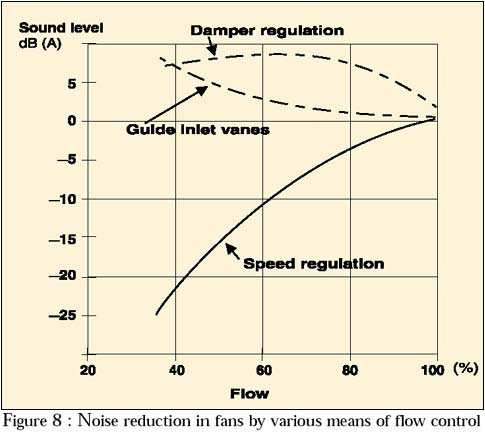 noise reduction in fans by various means of flow control