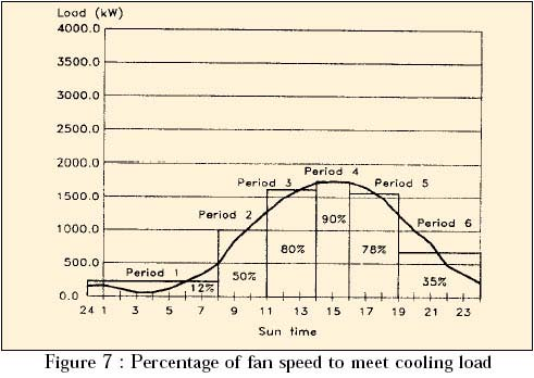percentage of fan speed to meet cooling load