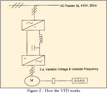 how the frequency inverter works