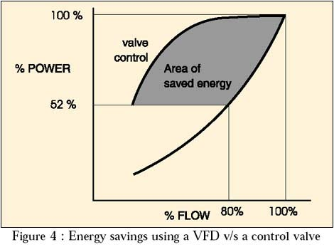 energy savings using a frequency inverter vs. a control valve