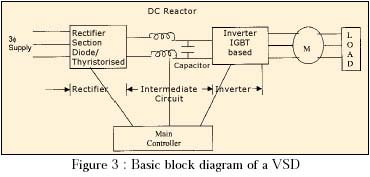 basic block diagram of a frequency inverter