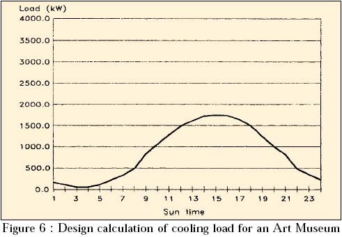 design calculation of cooling load for an art museum