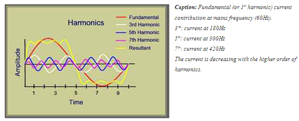 Frequency inverter harmonics