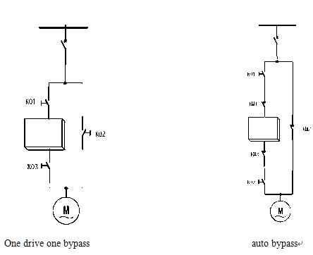 bypass frequency inverter