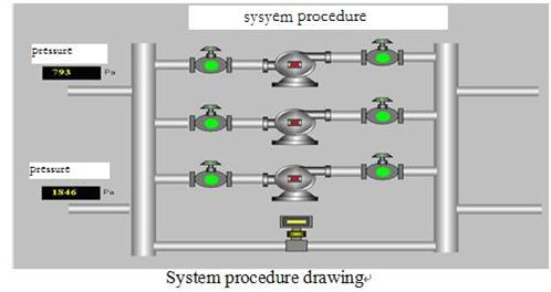 frequency inverter system procedure