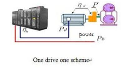 frequency inverter one drive one
