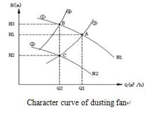 frequency inverter character curve of dusting fan