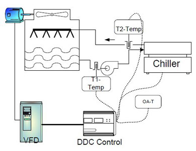 frequency converter for chiller condenser