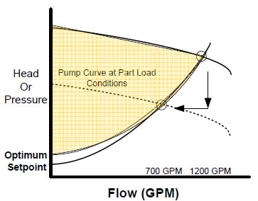 frequency inverter energy savings on pump curve