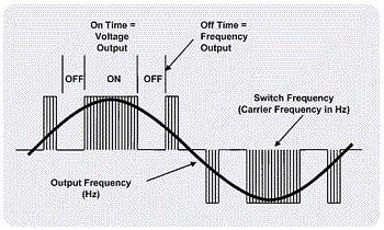 frequency inverter PWM waveform