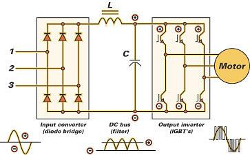 frequency inverter rectifier